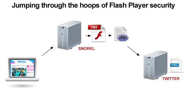 Boost mobile data throttling hack